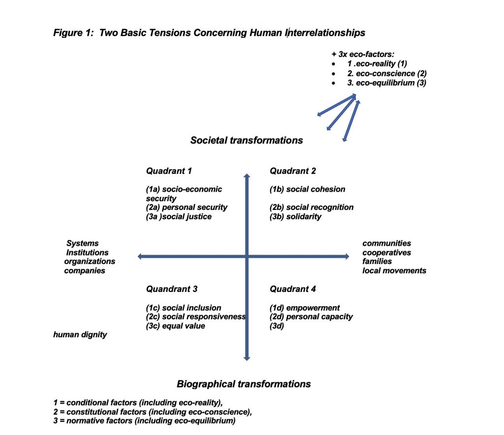 Social Quality Theory, Figure 1