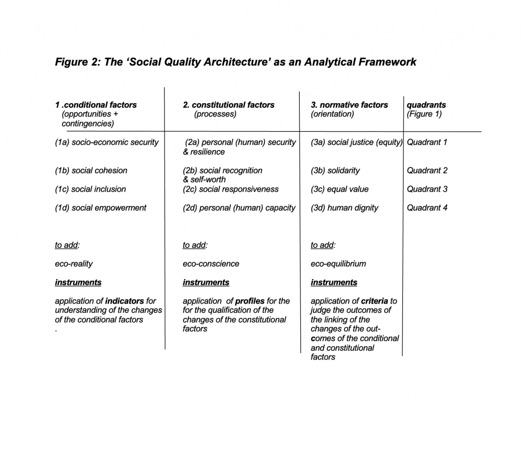 Social Quality Theory, Figure 2